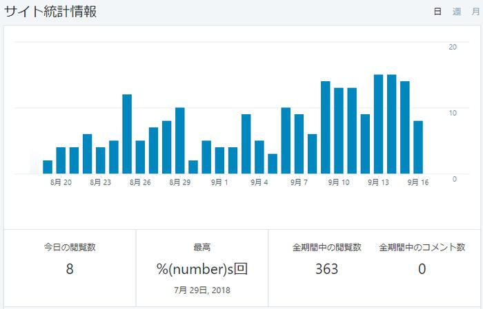 アルバイトのブログJetpack統計