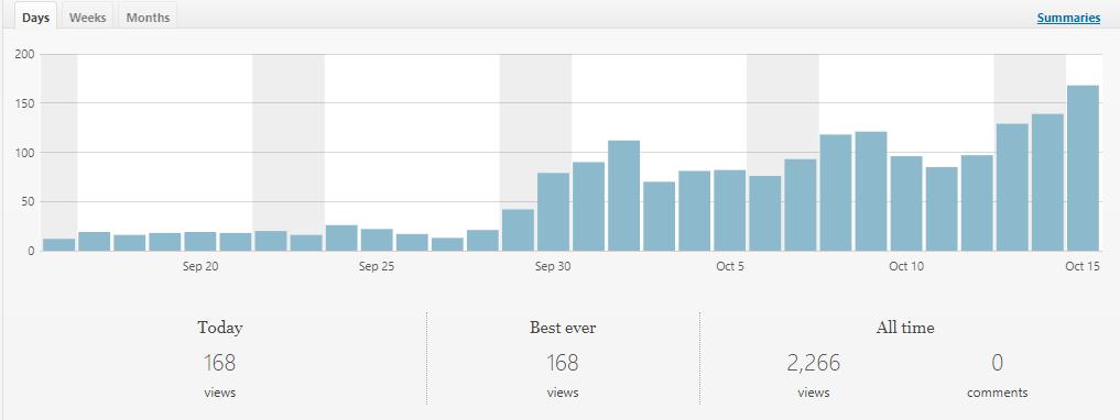 所有ブログjetpack数値