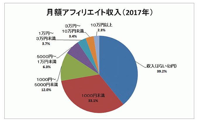 アフィリエイター収入調査・月収(2017)