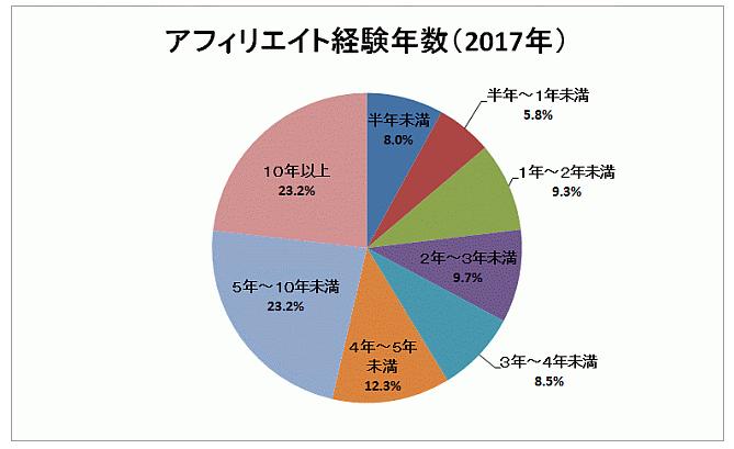 アフィリエイト継続年数(2017年調査)