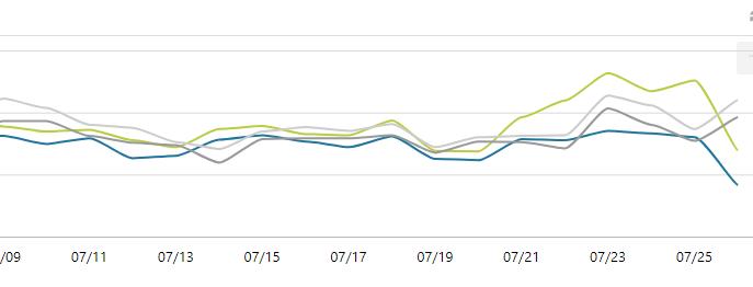 PV数の遷移